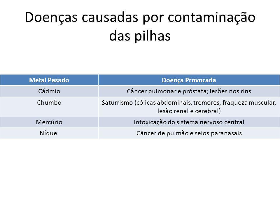 Doenças causadas por contaminação das pilhas