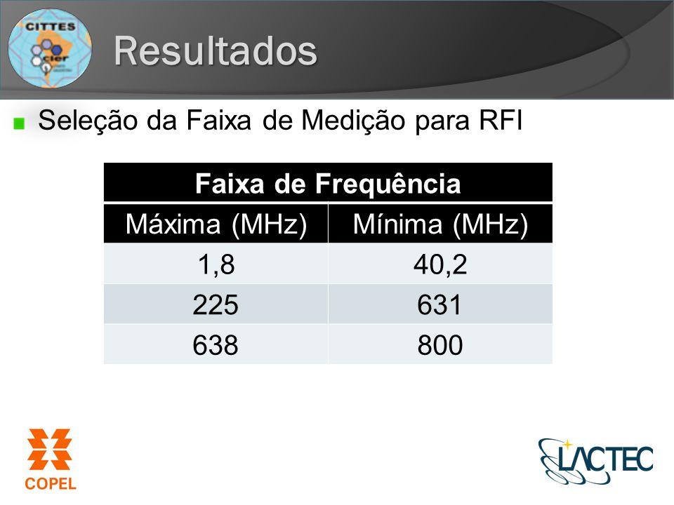 Resultados Seleção da Faixa de Medição para RFI Faixa de Frequência