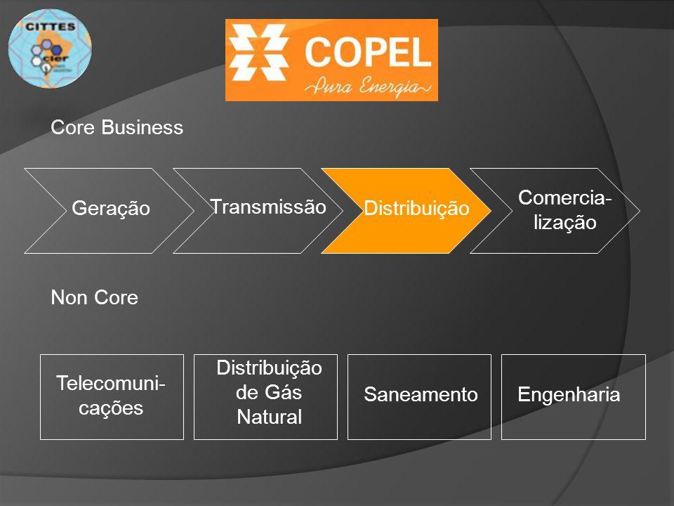 Core Business Comercia- lização. Geração. Transmissão. Distribuição. Non Core. Distribuição. de Gás.