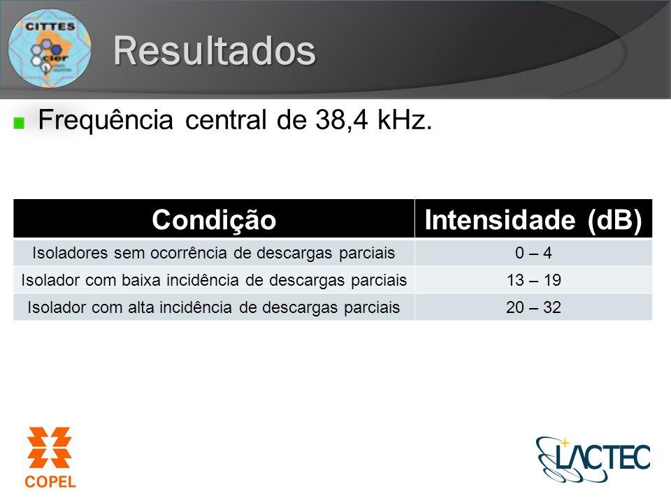 Resultados Frequência central de 38,4 kHz. Condição Intensidade (dB)