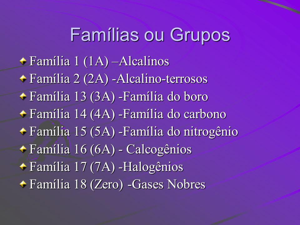 Famílias ou Grupos Família 1 (1A) –Alcalinos