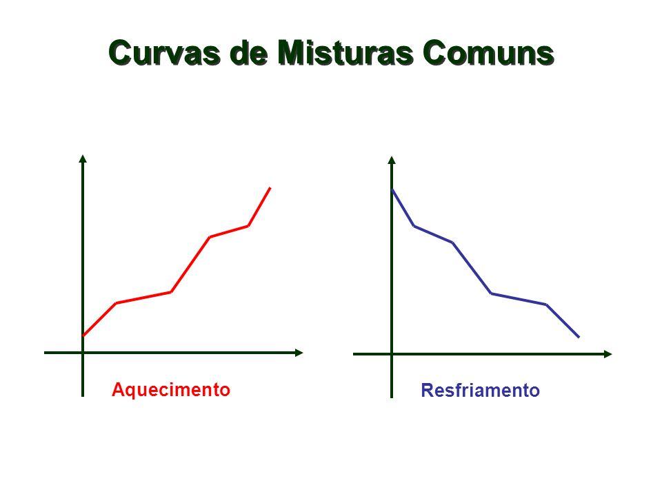 Curvas de Misturas Comuns