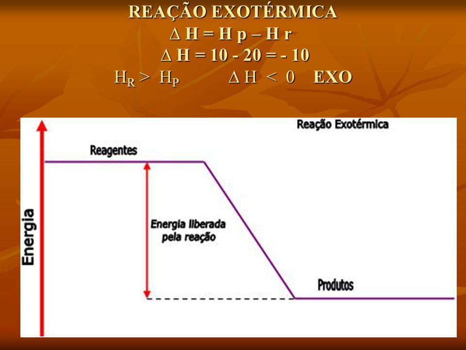 REAÇÃO EXOTÉRMICA ∆ H = H p – H r ∆ H = 10 - 20 = - 10 HR > HP ∆ H < 0 EXO