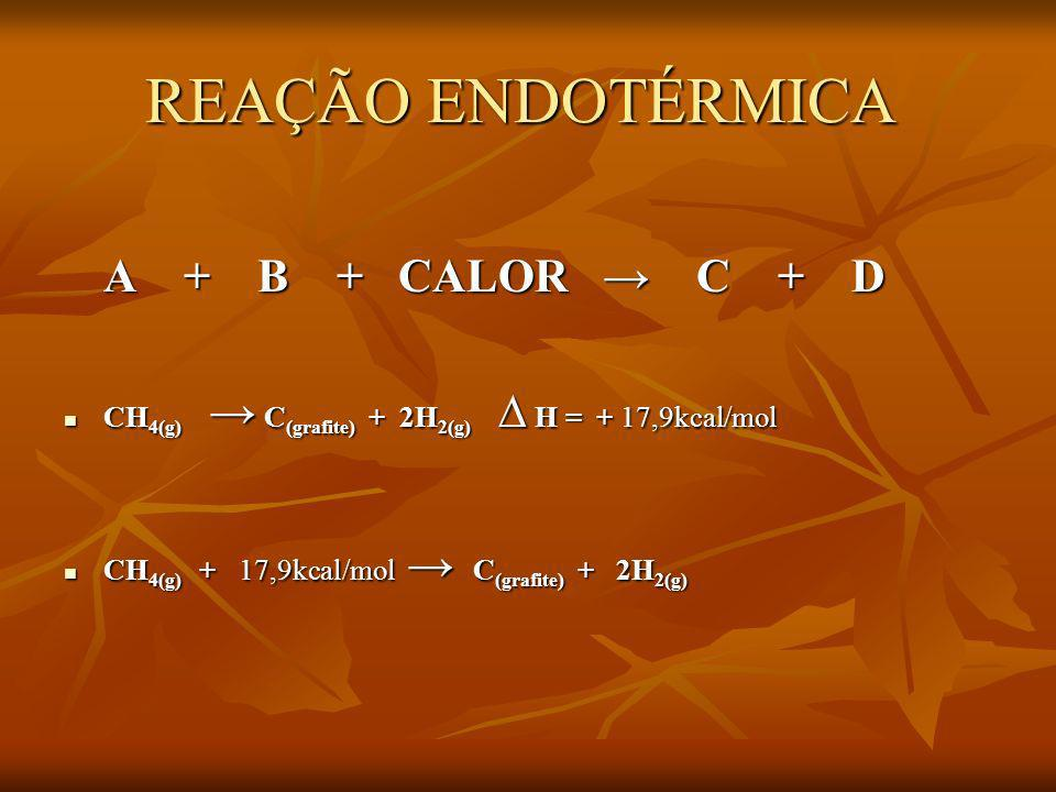 REAÇÃO ENDOTÉRMICA A + B + CALOR → C + D