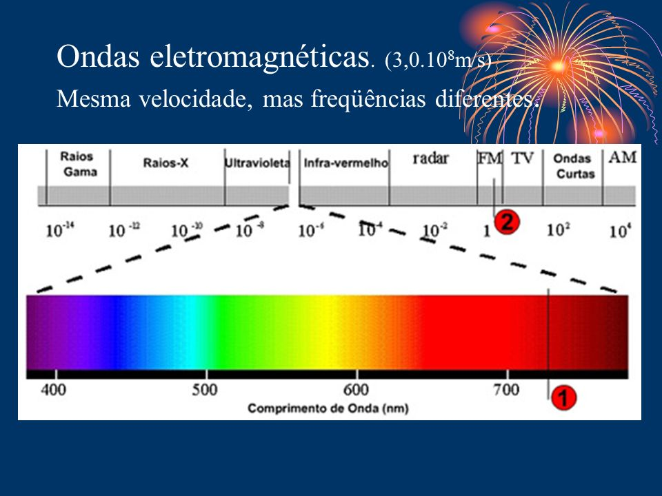 Ondas eletromagnéticas. (3,0