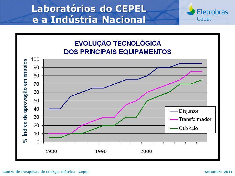 Laboratórios do CEPEL e a Indústria Nacional