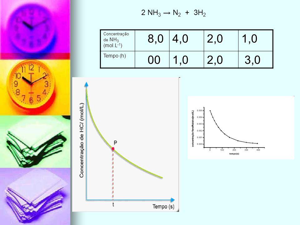 2 NH3 → N2 + 3H2 Concentração de NH3 (mol.L-1) 8,0 4,0 2,0 1,0 Tempo (h) 00 3,0