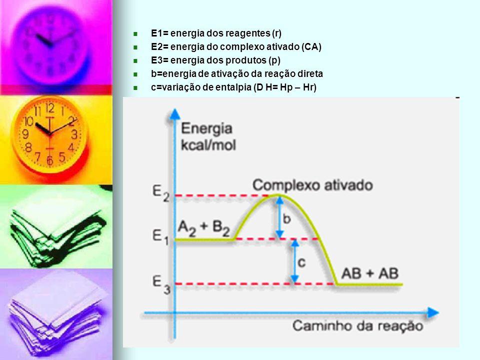 E1= energia dos reagentes (r)