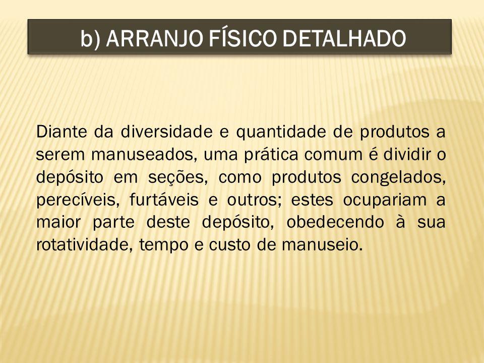 b) ARRANJO FÍSICO DETALHADO
