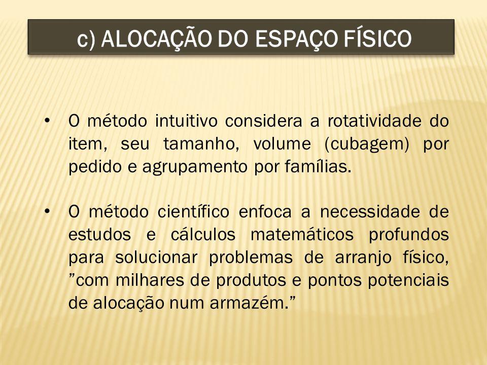 c) ALOCAÇÃO DO ESPAÇO FÍSICO