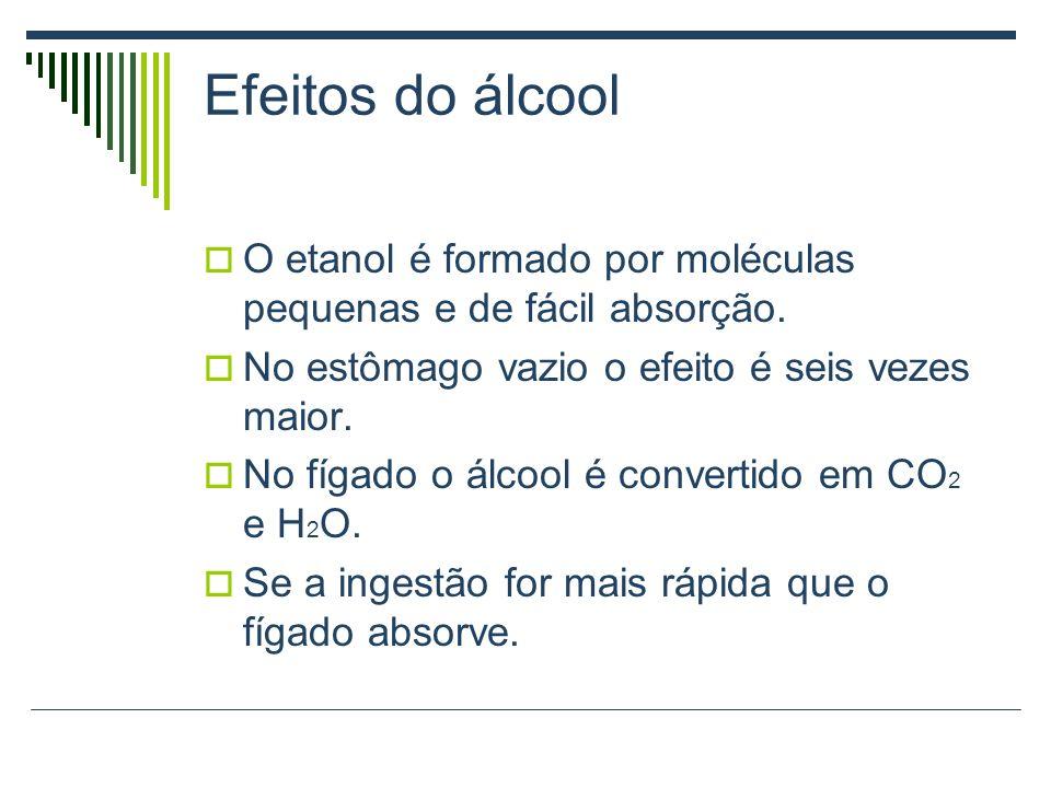Efeitos do álcool O etanol é formado por moléculas pequenas e de fácil absorção. No estômago vazio o efeito é seis vezes maior.