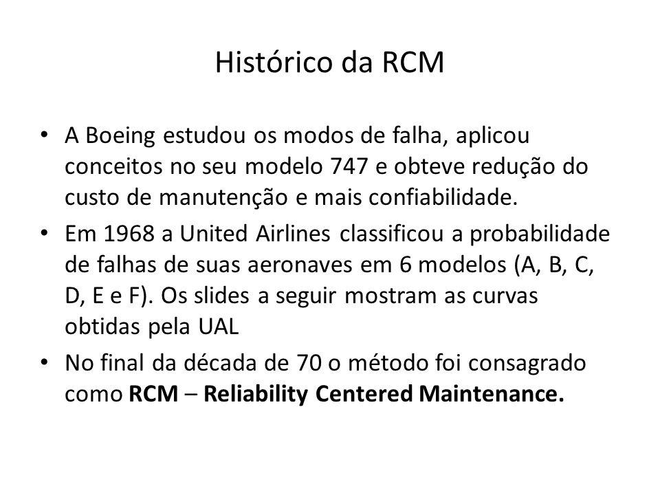 Histórico da RCM