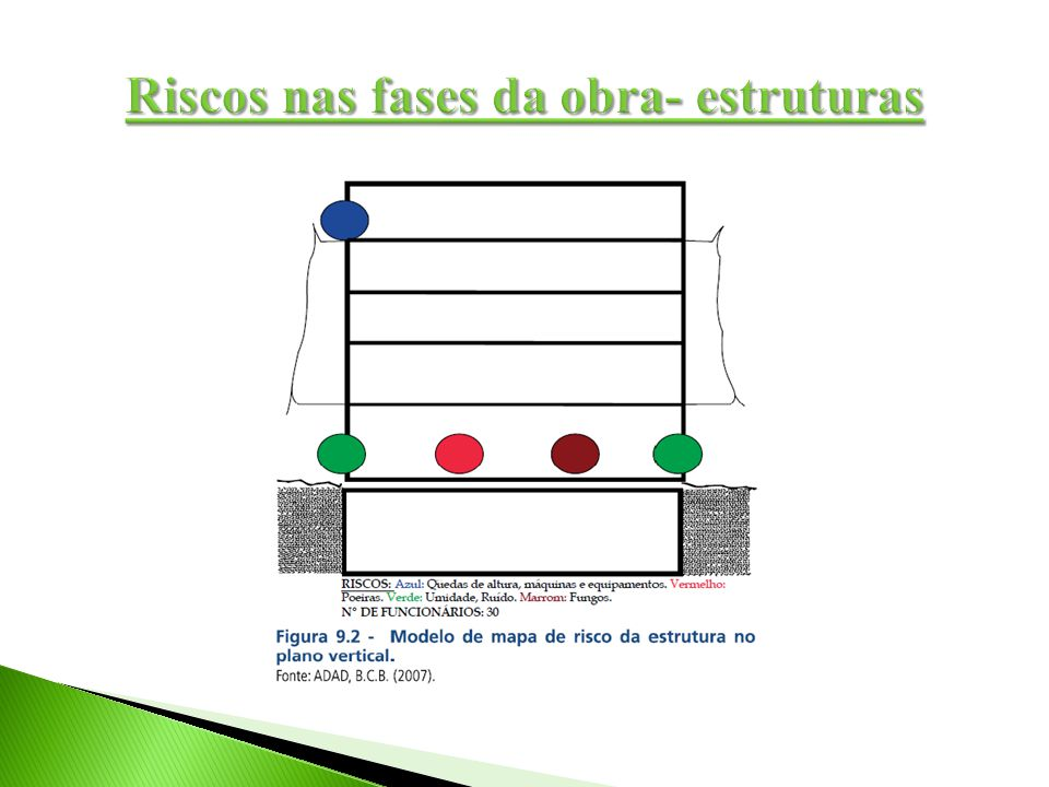 Riscos nas fases da obra- estruturas