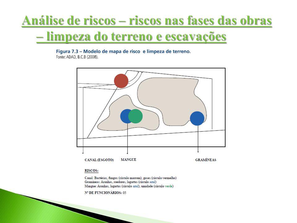 Análise de riscos – riscos nas fases das obras – limpeza do terreno e escavações