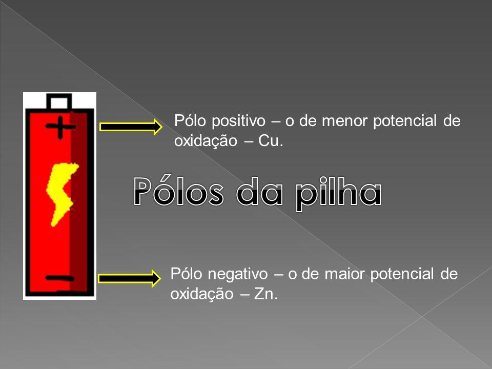 Pólos da pilha Pólo positivo – o de menor potencial de oxidação – Cu.