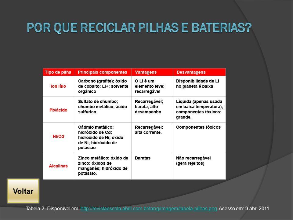 POR QUE RECICLAR PILHAS E BATERIAS