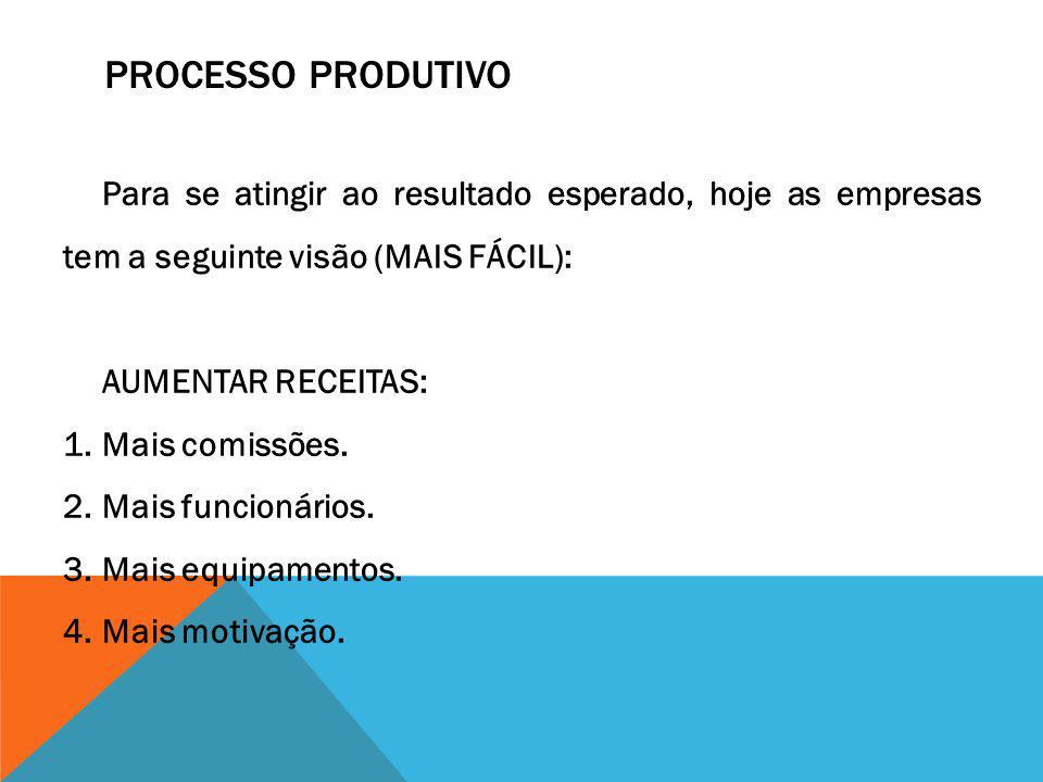 Processo Produtivo Para se atingir ao resultado esperado, hoje as empresas tem a seguinte visão (MAIS FÁCIL):