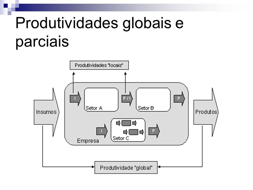 Produtividades globais e parciais