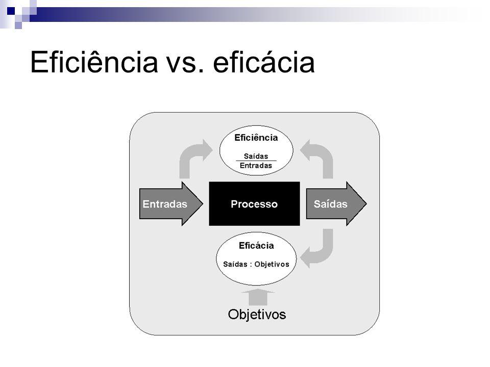 Eficiência vs. eficácia