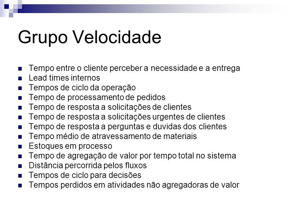 Grupo Velocidade Tempo entre o cliente perceber a necessidade e a entrega. Lead times internos. Tempos de ciclo da operação.
