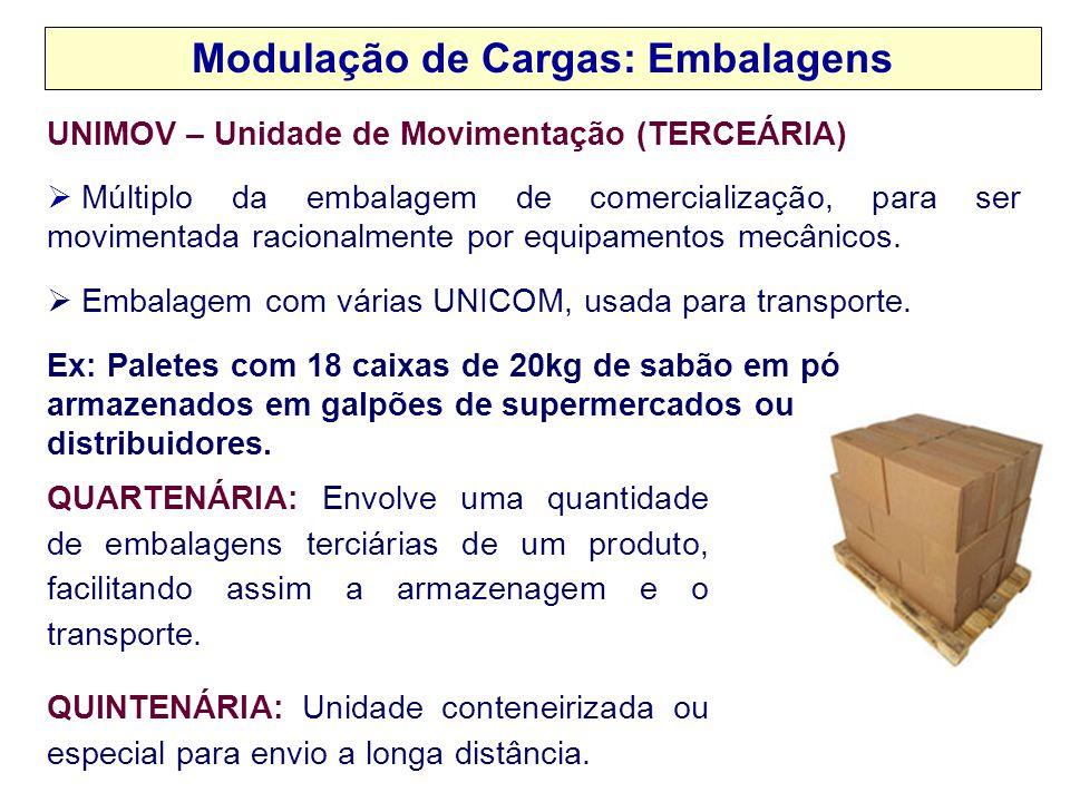 Modulação de Cargas: Embalagens