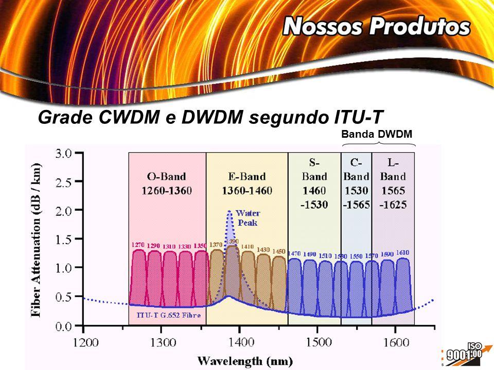 Grade CWDM e DWDM segundo ITU-T