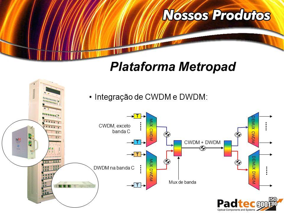 Plataforma Metropad Integração de CWDM e DWDM: CWDM, exceto banda C