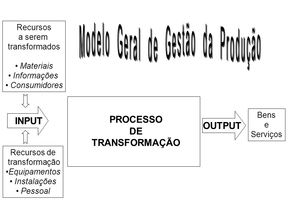 Modelo Geral de Gestão da Produção