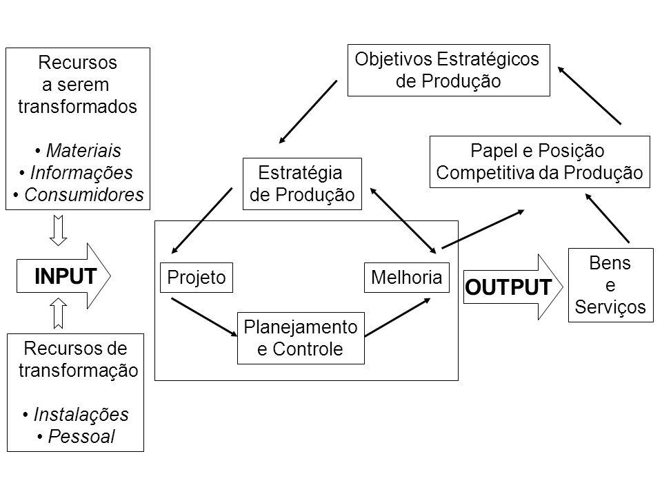 INPUT OUTPUT Recursos a serem transformados Materiais Informações