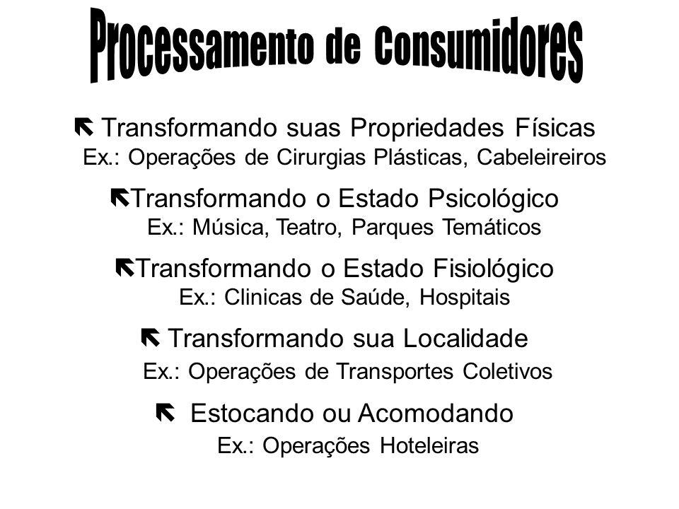 Processamento de Consumidores