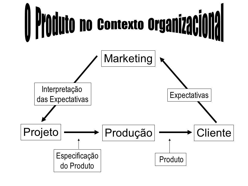 O Produto no Contexto Organizacional