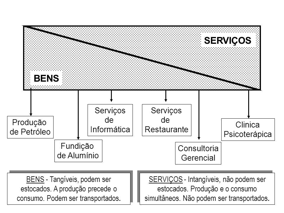 SERVIÇOS BENS Serviços de Informática Serviços de Restaurante Produção