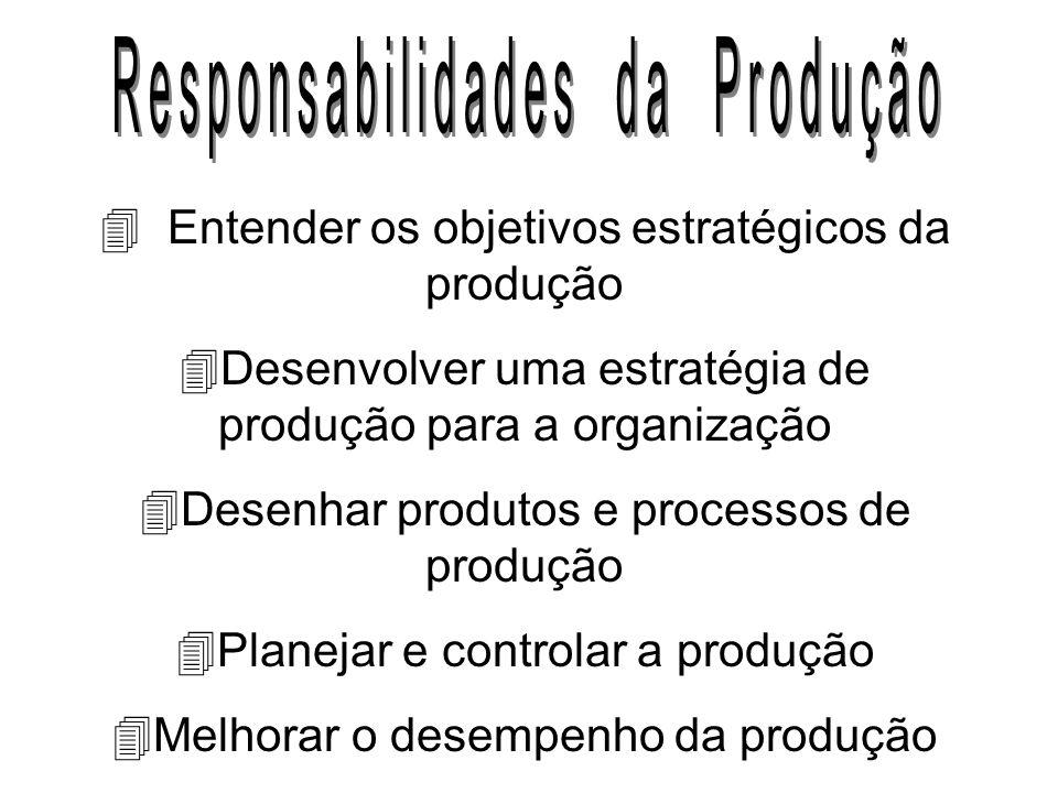 Responsabilidades da Produção