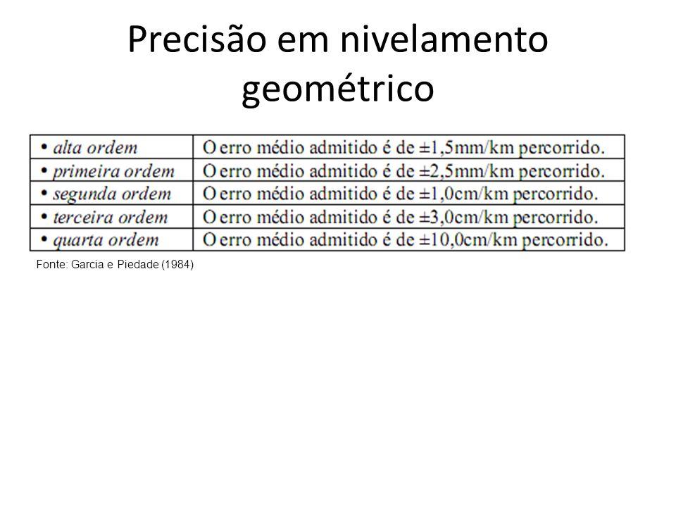 Precisão em nivelamento geométrico