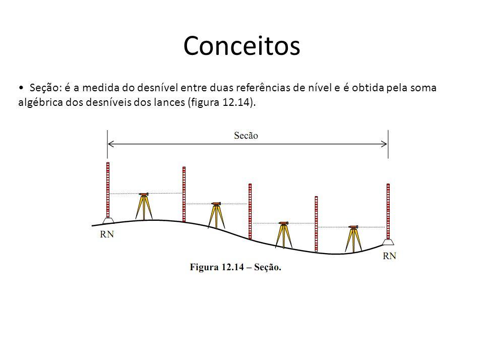 Conceitos • Seção: é a medida do desnível entre duas referências de nível e é obtida pela soma.