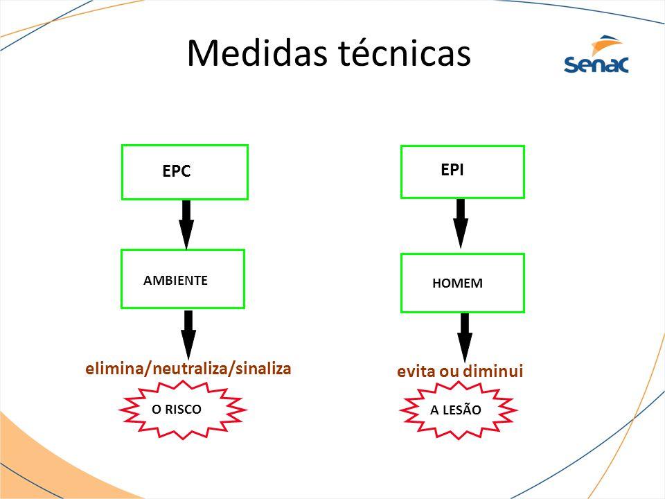 Medidas técnicas EPC EPI elimina/neutraliza/sinaliza evita ou diminui