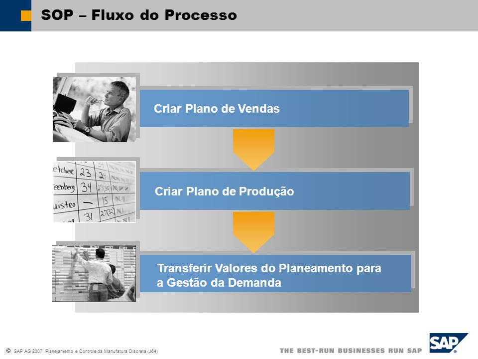 SOP – Fluxo do Processo Criar Plano de Vendas Criar Plano de Produção