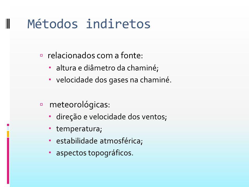 Métodos indiretos relacionados com a fonte: meteorológicas: