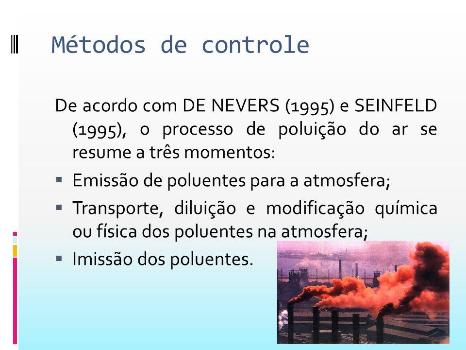 Métodos de controle De acordo com DE NEVERS (1995) e SEINFELD (1995), o processo de poluição do ar se resume a três momentos: