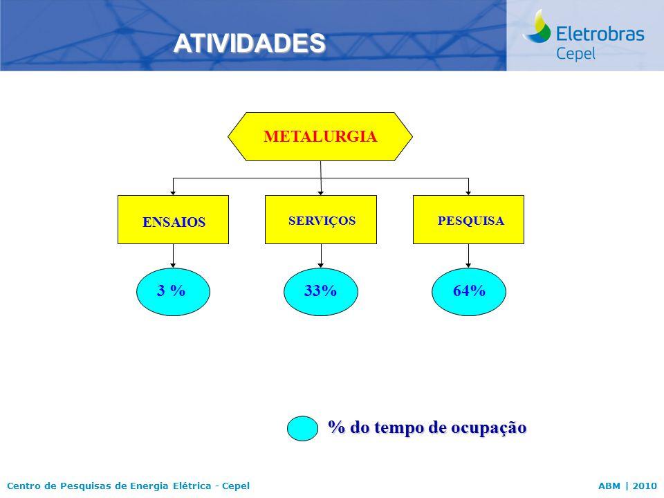 ATIVIDADES % do tempo de ocupação METALURGIA 3 % 33% 64% ENSAIOS
