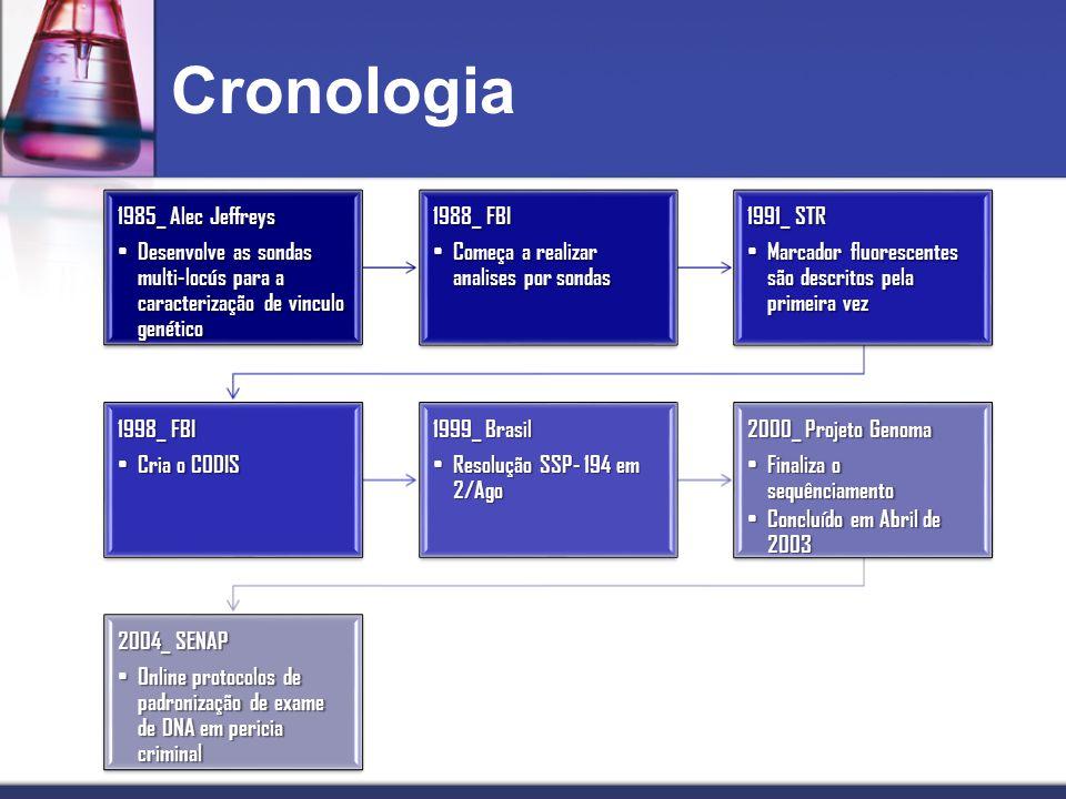 Cronologia 1985_ Alec Jeffreys