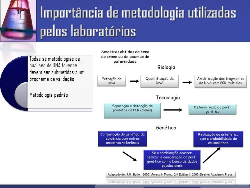 Importância de metodologia utilizadas pelos laboratórios