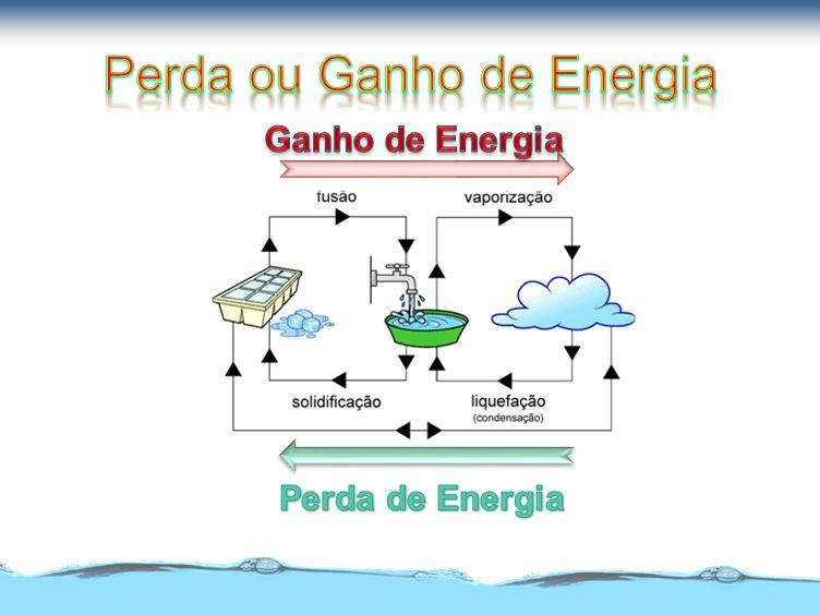 Perda ou Ganho de Energia