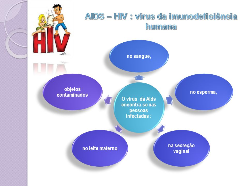 AIDS – HIV : vírus da imunodeficiência humana