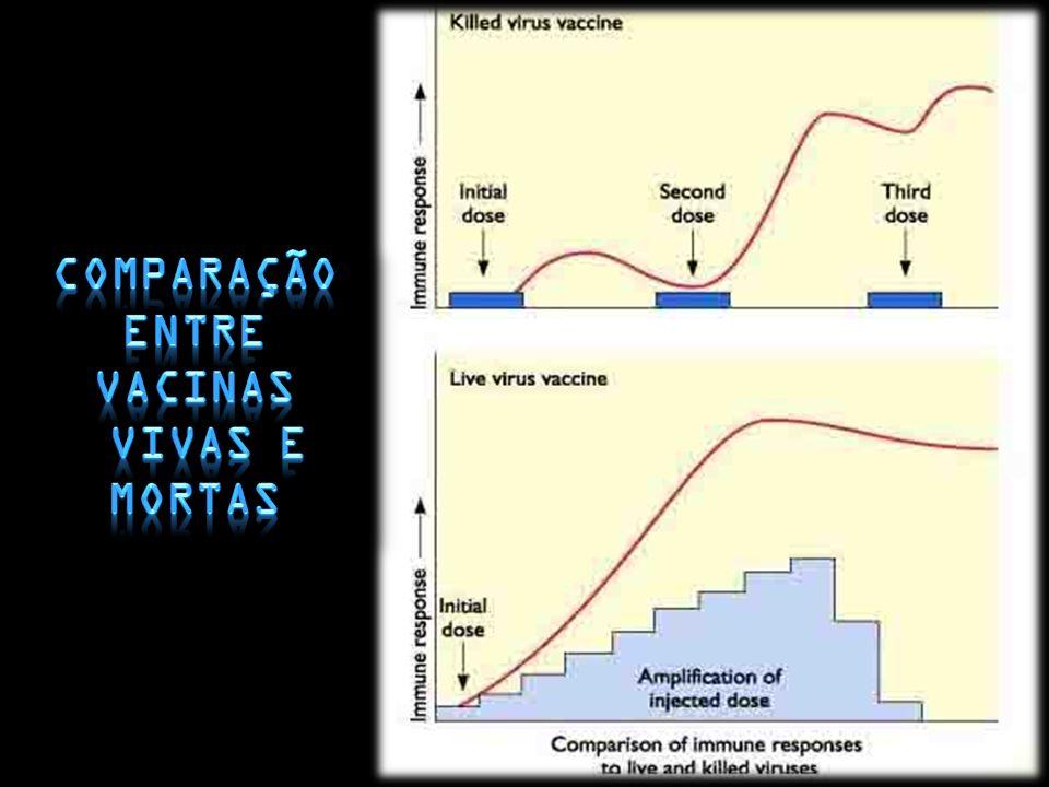 Comparação entre vacinas vivas e mortas