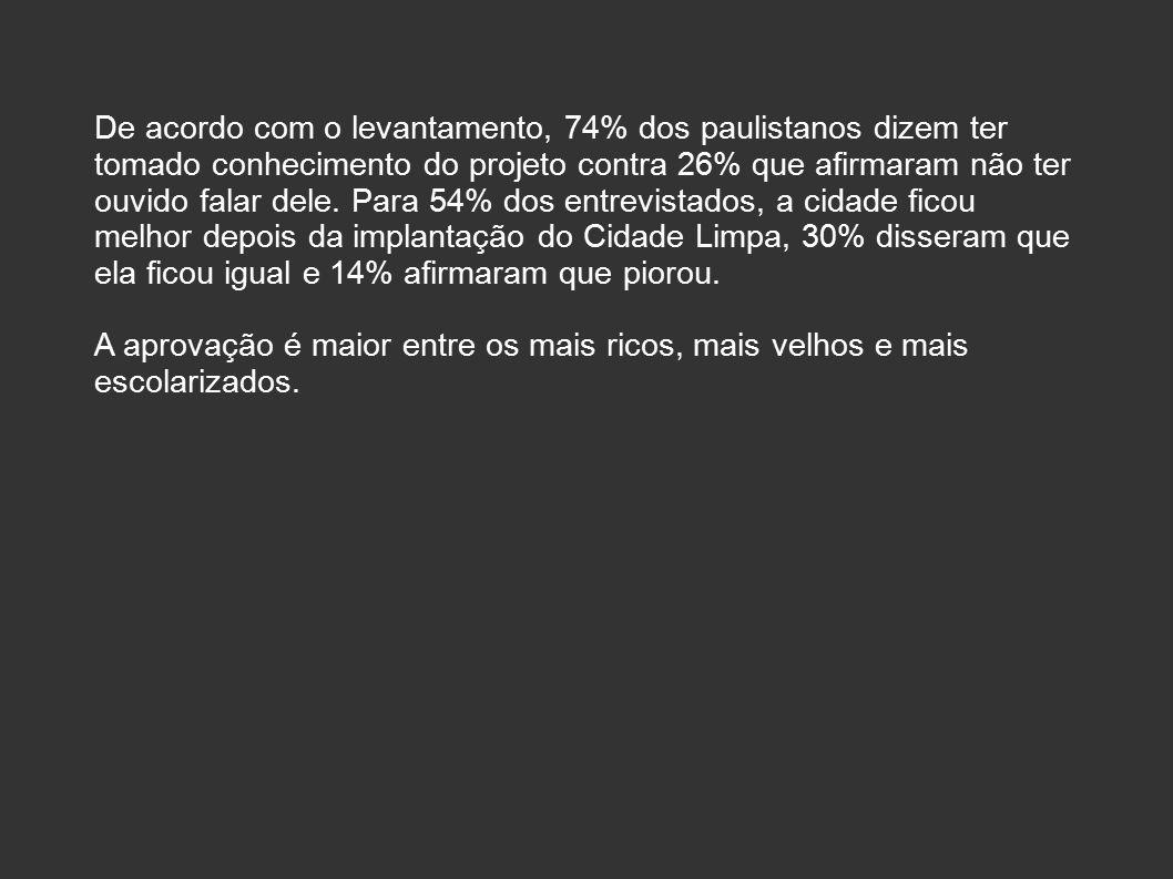 De acordo com o levantamento, 74% dos paulistanos dizem ter tomado conhecimento do projeto contra 26% que afirmaram não ter ouvido falar dele. Para 54% dos entrevistados, a cidade ficou melhor depois da implantação do Cidade Limpa, 30% disseram que ela ficou igual e 14% afirmaram que piorou.