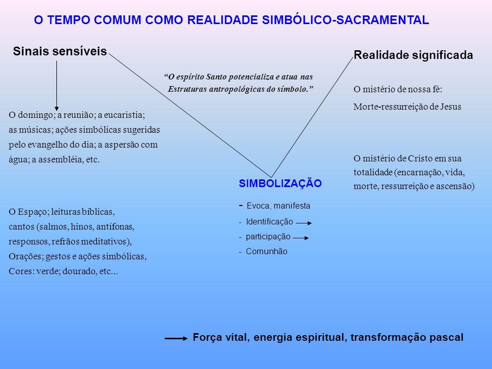 O TEMPO COMUM COMO REALIDADE SIMBÓLICO-SACRAMENTAL