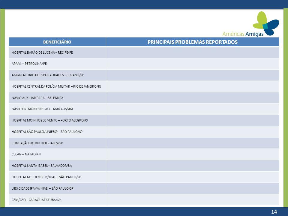 PRINCIPAIS PROBLEMAS REPORTADOS