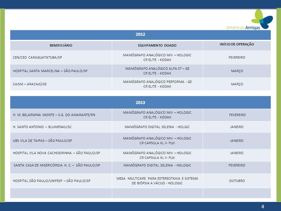 2012 2013 BENEFICIÁRIO EQUIPAMENTO DOADO INÍCIO DE OPERAÇÃO