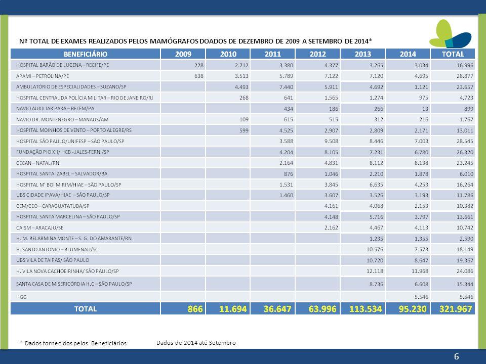 Nº TOTAL DE EXAMES REALIZADOS PELOS MAMÓGRAFOS DOADOS DE DEZEMBRO DE 2009 A SETEMBRO DE 2014*